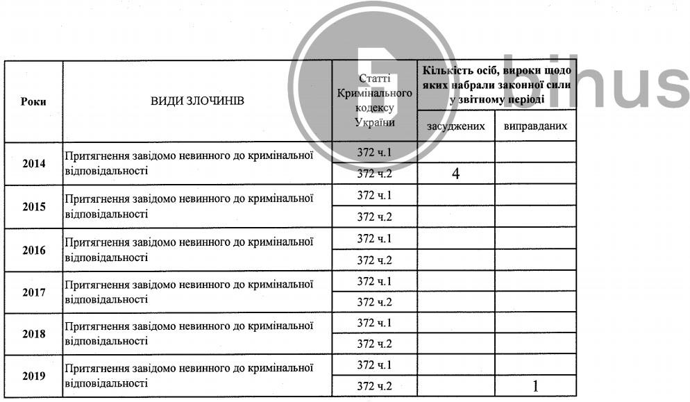 У Авакова дезинформировали, сколько в МВД наказанных за произвол – Bihus