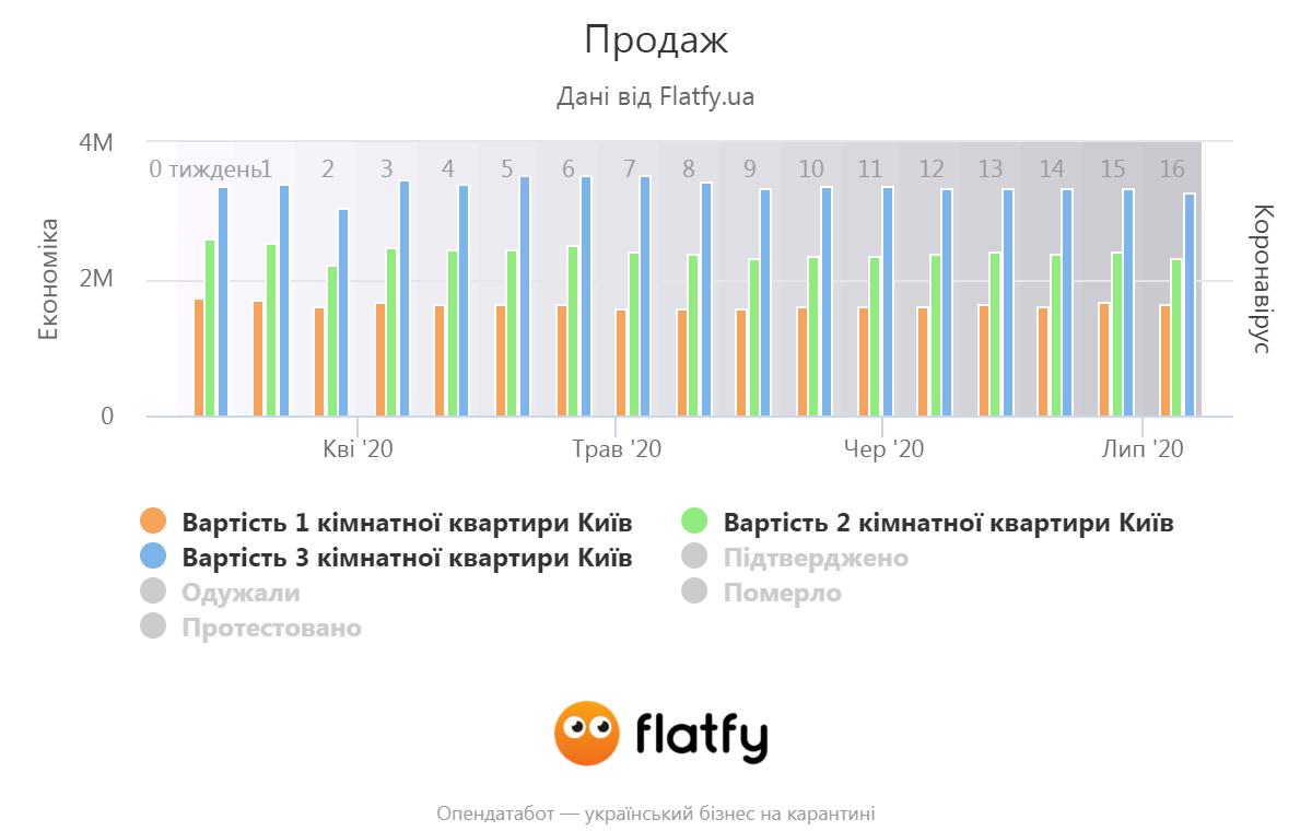 продажа квартир Киев (flatfy.ua)
