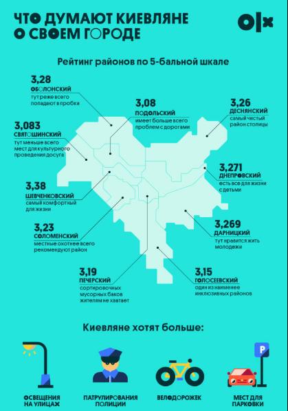 рейтинг районов Киева (olx.ua)