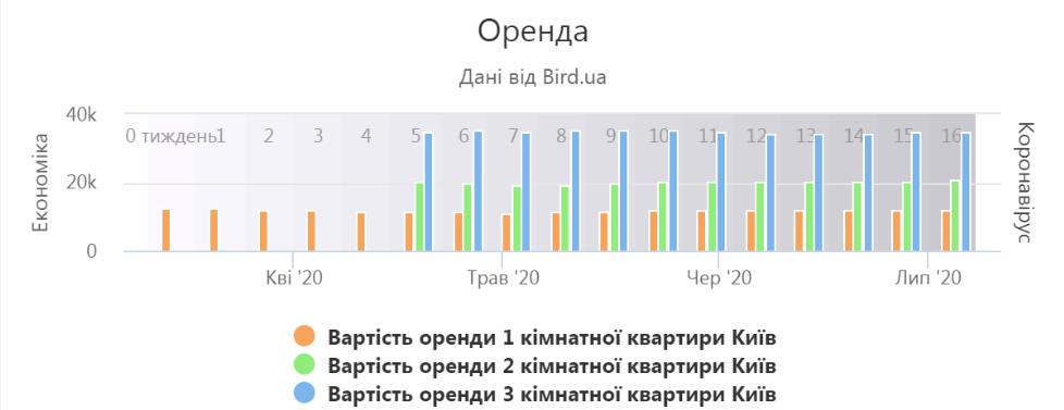 оренда Київ (bird.ua)