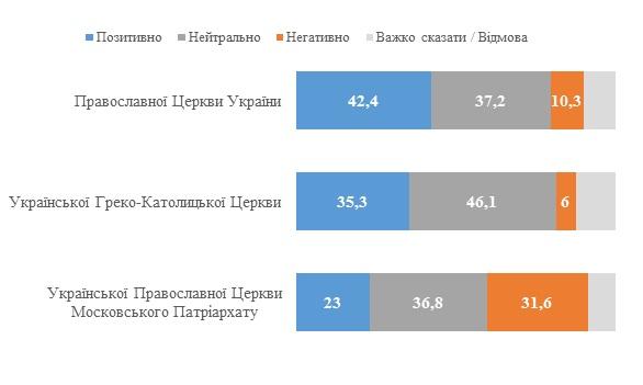 Украинцы определились с отношением к церквям. ПЦУ - лидирует - опрос