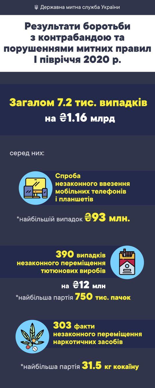 Тютюн, смартфони, кокаїн - лідери української контрабанди. Дані Держмитслужби
