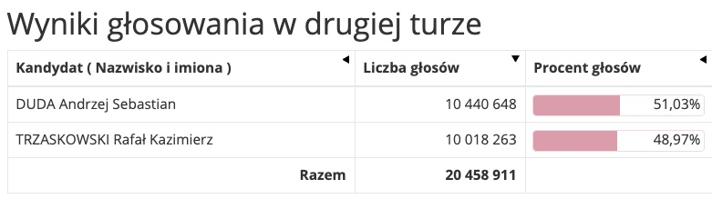 Результаты выборов президента Польши (Таблица: wybory.gov.pl)