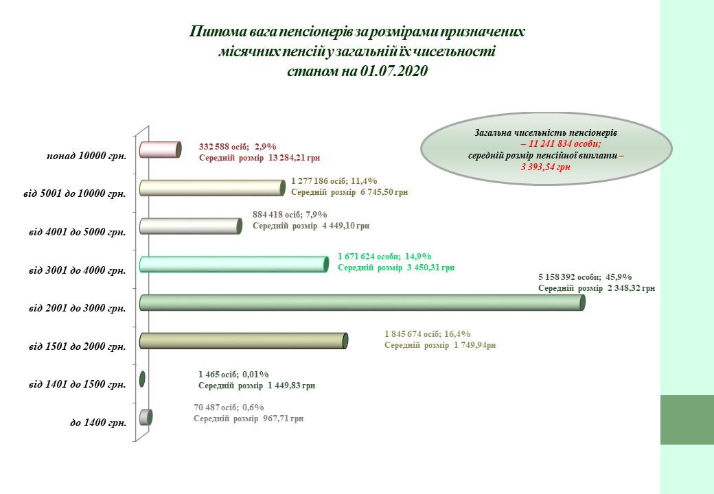Інфографіка: pfu.gov.ua
