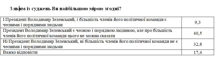 Опитування Центру Разумкова і Демініціатив