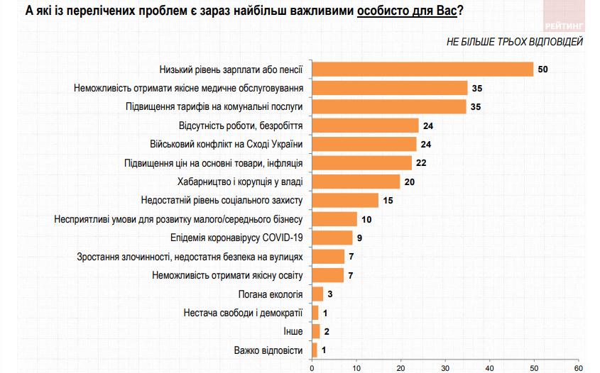 личные проблемы (ratinggroup.ua)