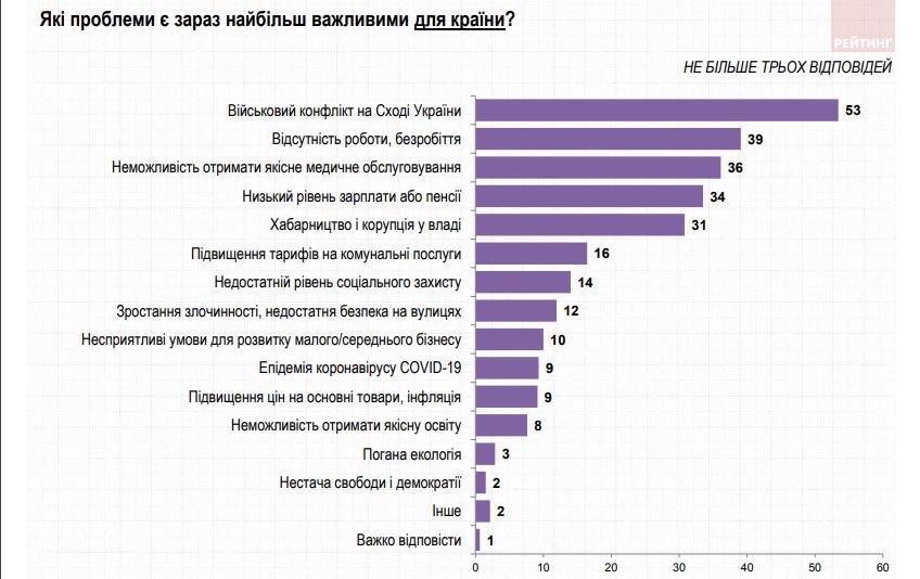 проблемы страны (ratinggroup.ua)