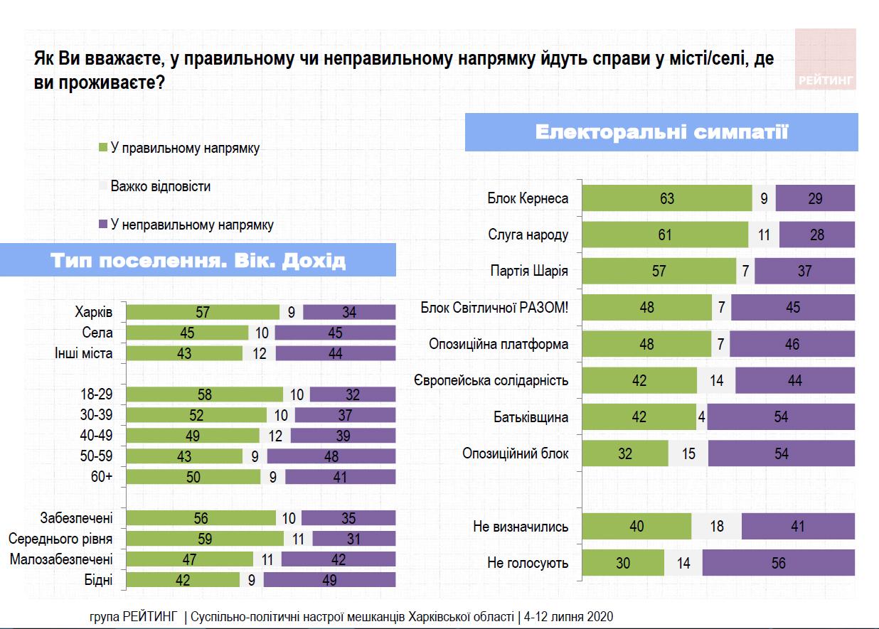 Опрос Рейтинга среди жителей Харьковской области