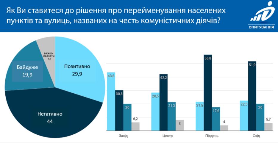 Результати опитування про перейменування вулиць і міст (dif.org.ua)