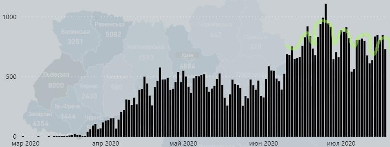 Числа заболеваемости коронавирусом в Украине – синусоида: снова снижение