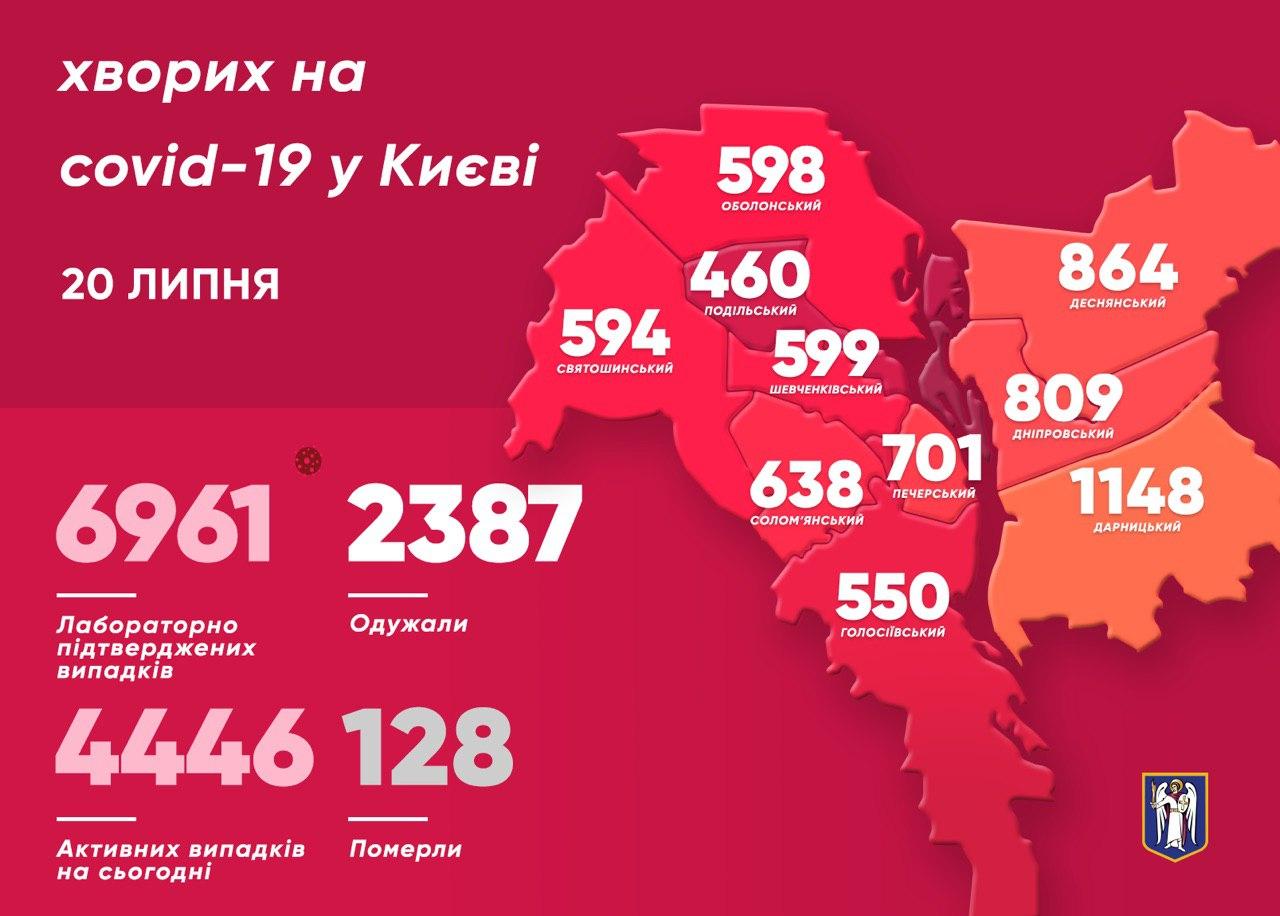 Коронавирус. В Киеве продолжает снижаться число заболевших: данные по районам