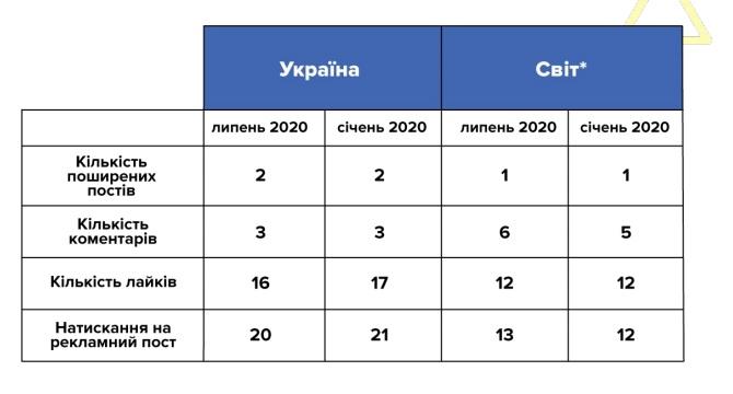 В Україні аудиторія Instagram зростає швидше, ніж у Facebook - дослідження