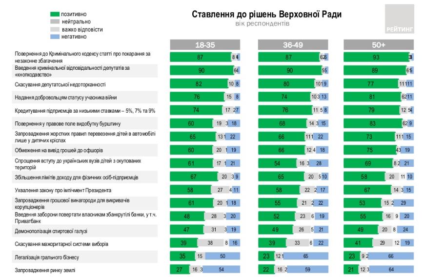 Отношение к решениям ВРУ - возраст (ratinggroup.ua)