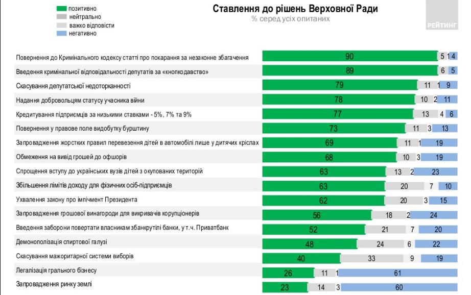 Отношение к решениям ВРУ (ratinggroup.ua)