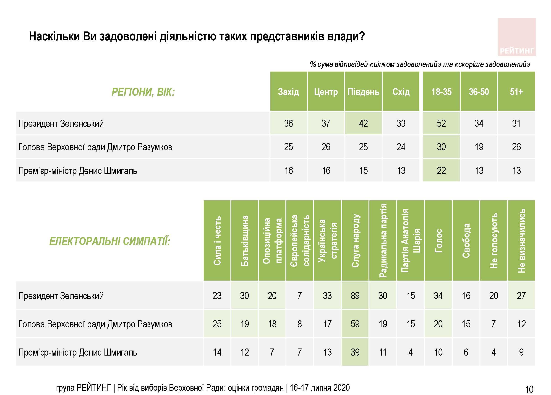 Опрос группы Рейтинг по регионам