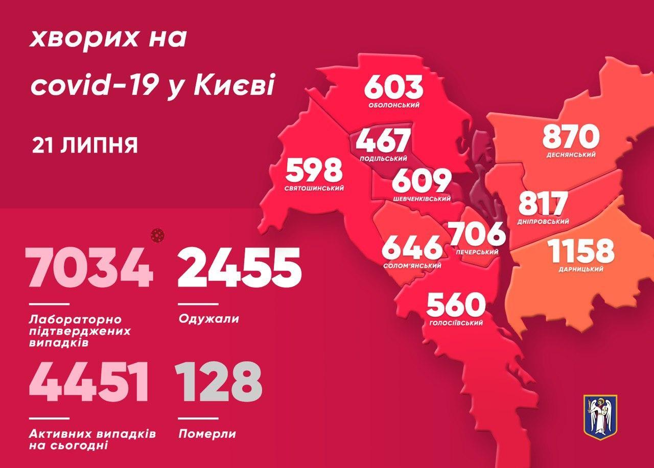 Коронавирус. В Киеве немного снизилась заболеваемость – динамика эпидемии