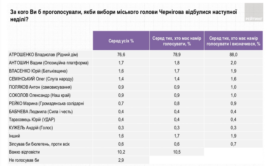 Выборы мэра Чернигова (ratinggroup.ua)