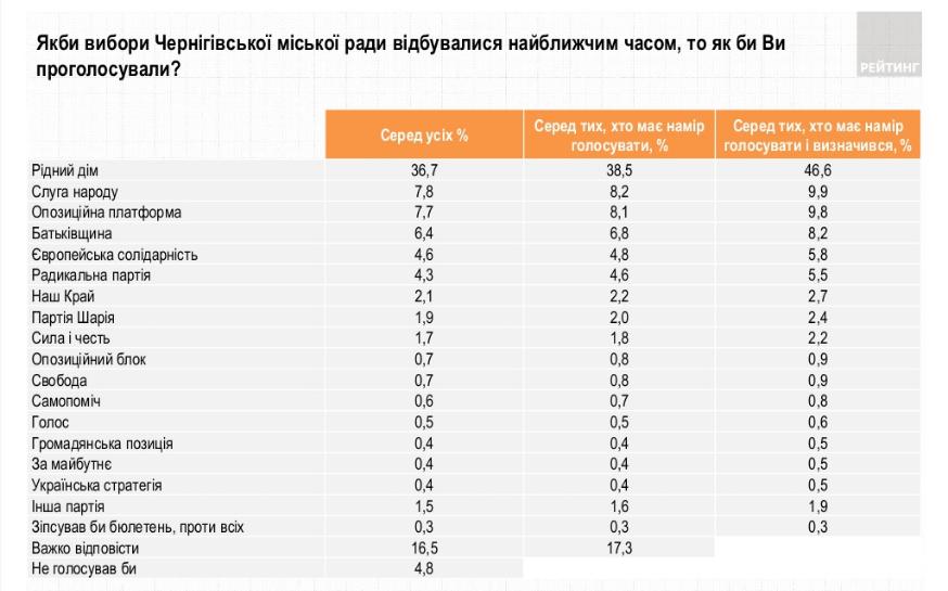 Рейтинг партий_Черниговский горсовет (ratinggroup.ua)