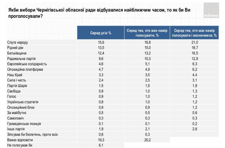 Рейтинг партий_Черниговский облсовет (ratinggroup.ua)