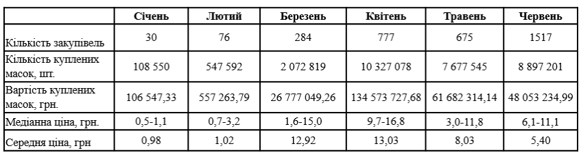 Таблиця: dozorro.org
