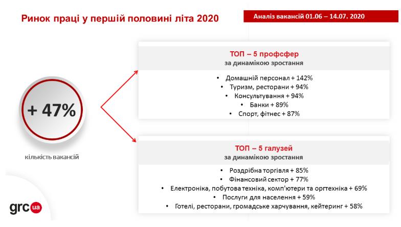 Інфографіка: grc.ua