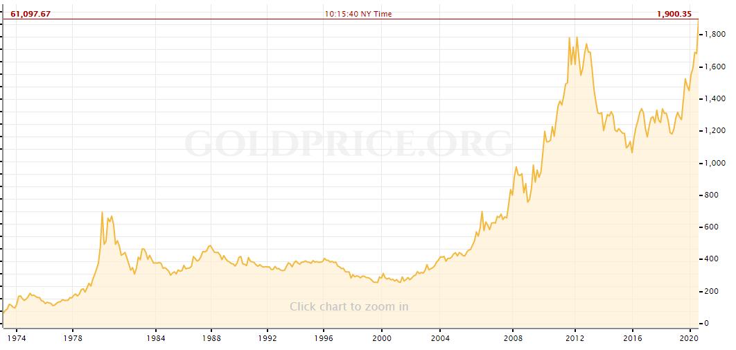 Цена золота впервые за девять лет пробила отметку в $1900