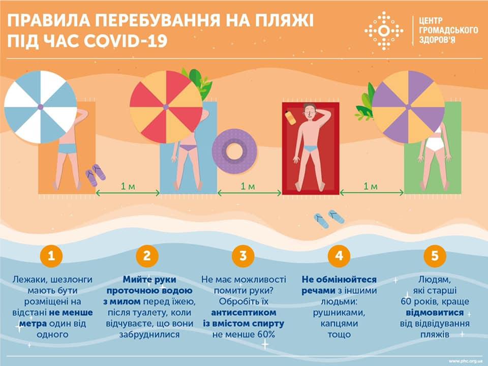 Правила пребывания на пляже (Инфографика: ЦОЗ)