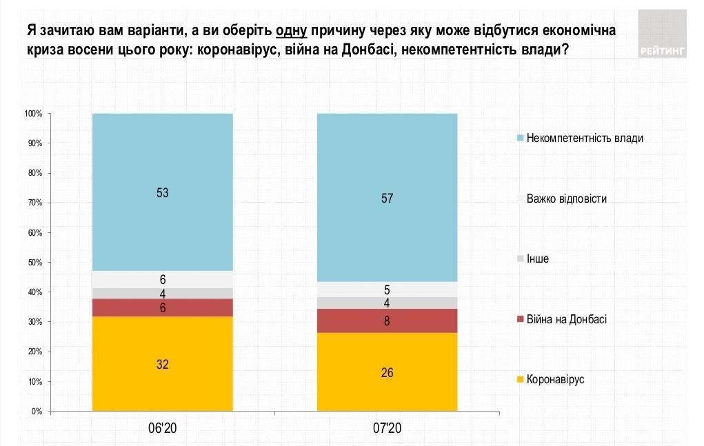 Причины экономического кризиса (ratinggroup.ua)