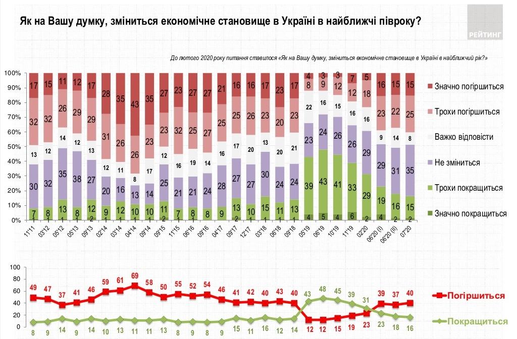 Прогнозы по экономической ситуации (ratinggroup.ua)