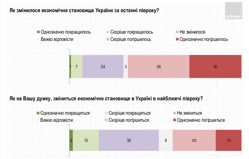 Экономическая ситуация за последние полгода (ratinggroup.uа)