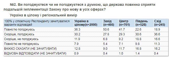 Опрос КМИС по украинскому языку