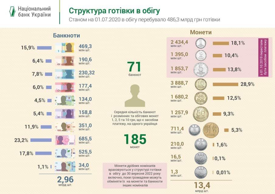 Инфографика: НБУ