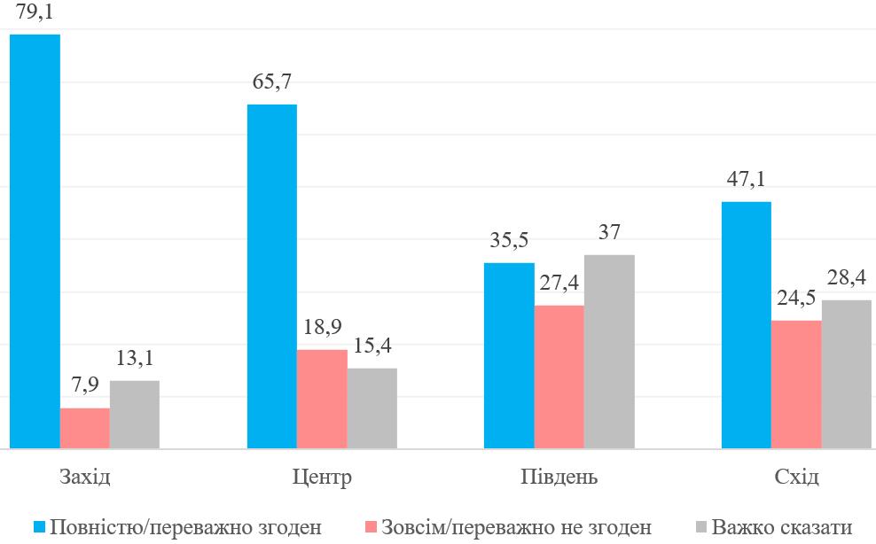 67% украинцев поддерживают поступление в вузы с помощью ВНО - опрос Разумкова