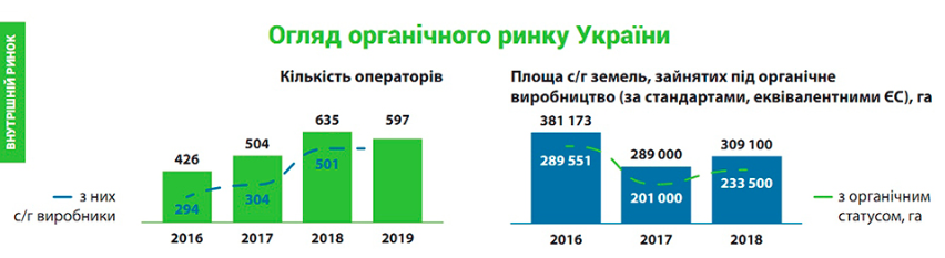 Инфографика: OrganicInfo.ua