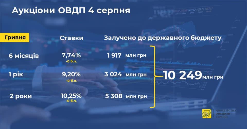 Мінфін залучив до держбюджету від випуску ОВДП більше 10 млрд грн