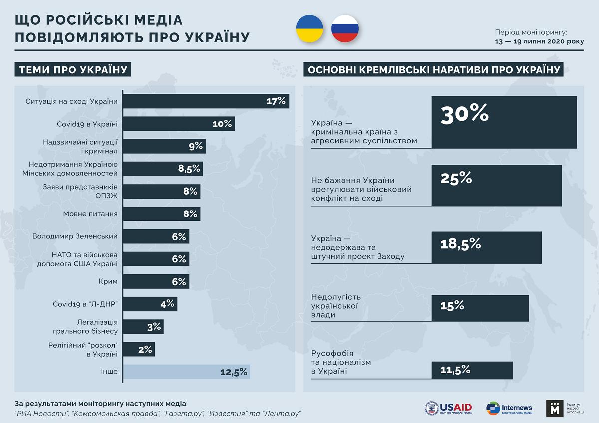 Что пишут в российских новостях об Украине (Инфографика - ИМИ)