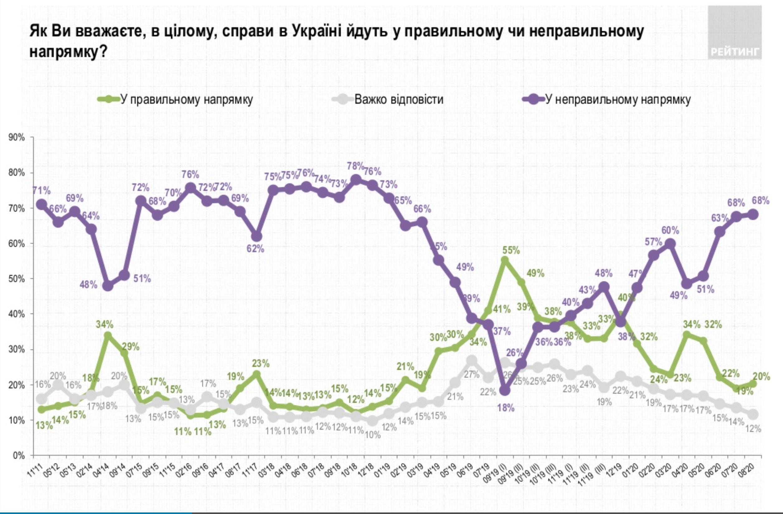 Все меньше украинцев довольны ходом дел в стране - опрос Рейтинга