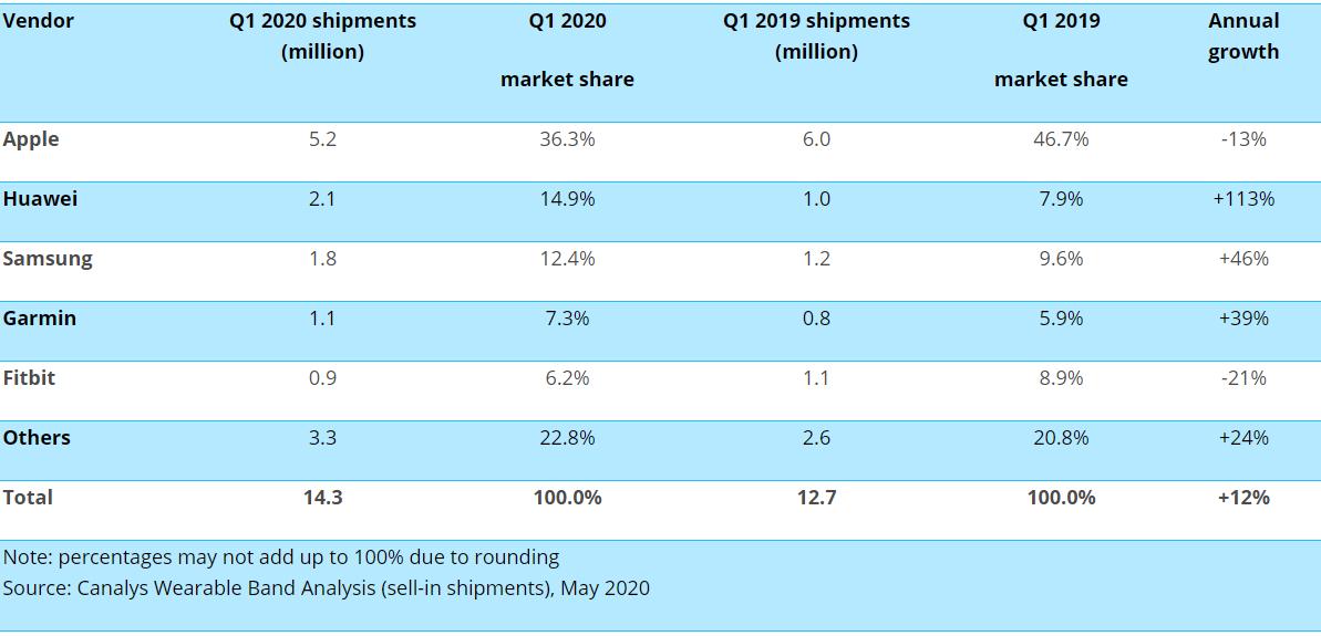 Данные Canalys о поставках смарт-часов, второй квартал 2020