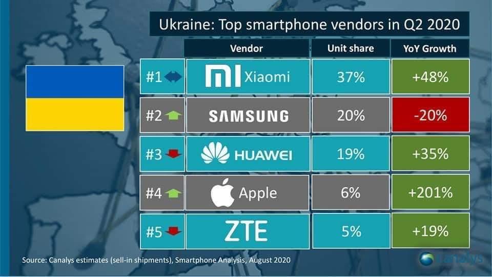 Данные Canalys об украинских поставках смартфонов, второй квартал 2020