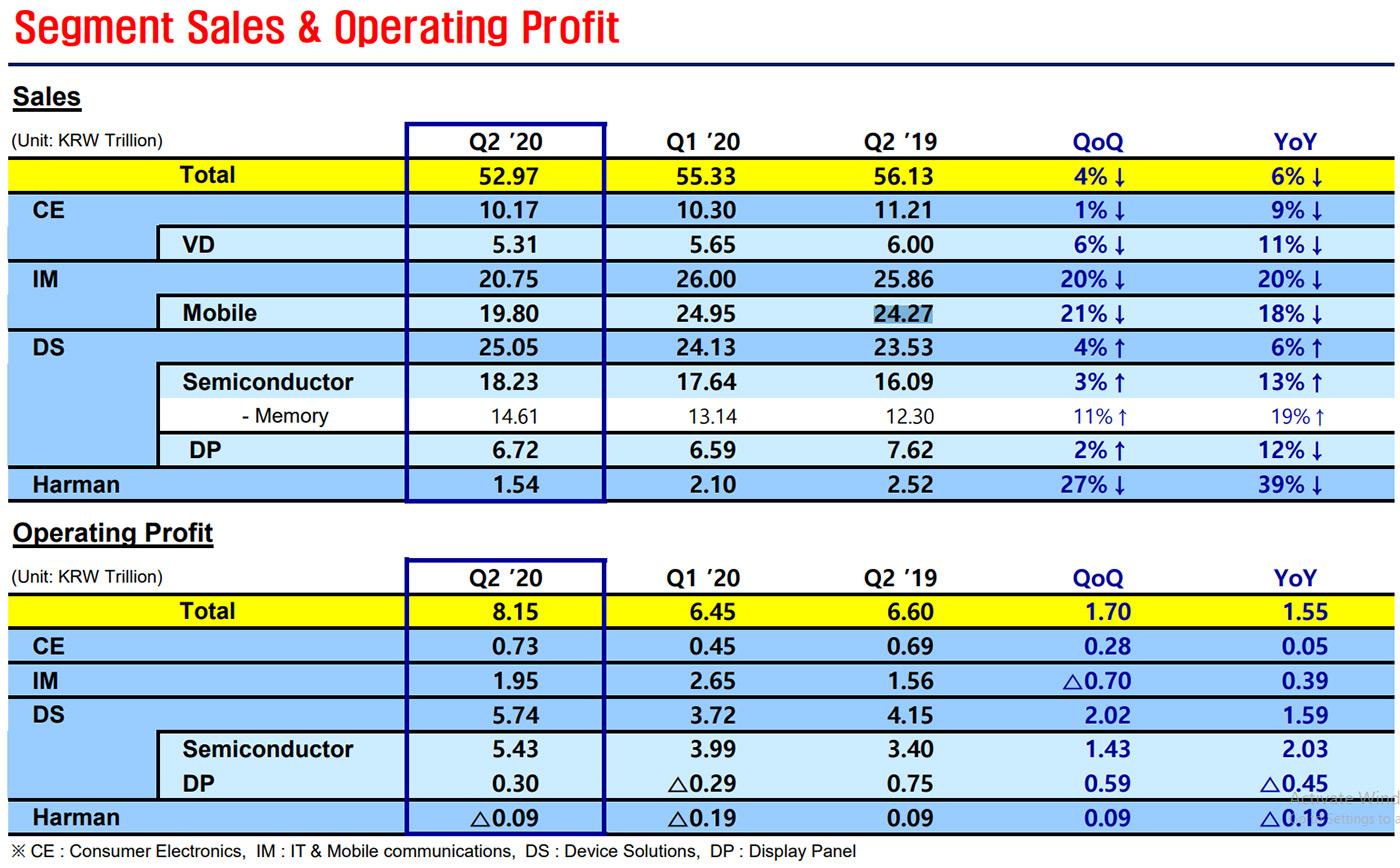 Квартальный отчет Samsung, второй квартал 2020