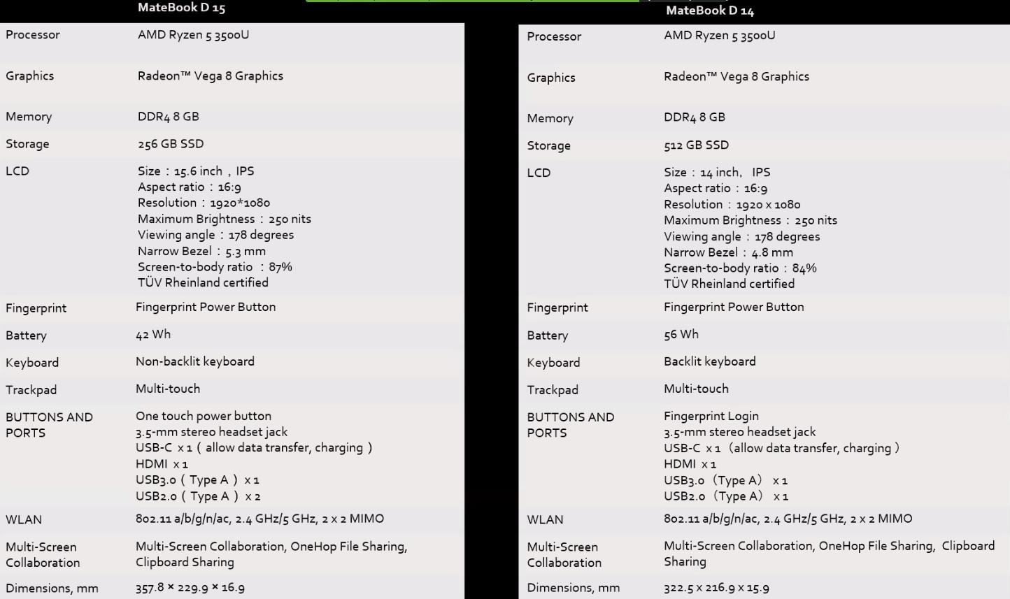 Характеристики Huawei MateBook D 14 и D 15