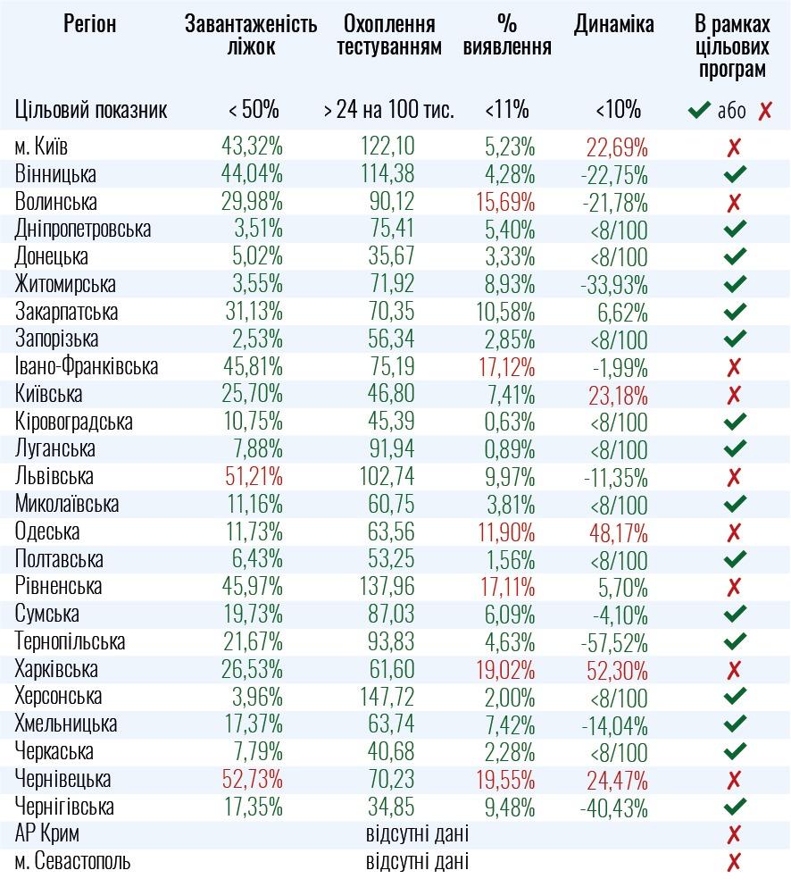 Инфографика МОЗ (moz.gov.ua)