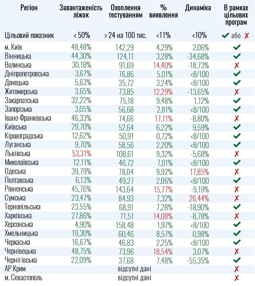 Готовность областей к смягчению карантина (Инфографика - МОЗ)
