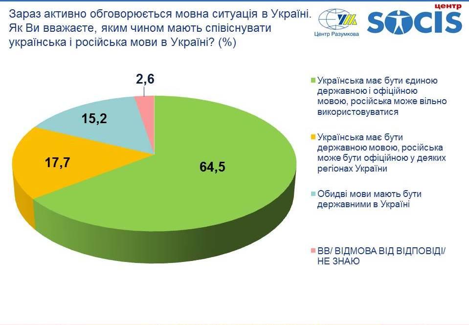 Инфографика по языкам в Украине (источник - razumkov.org.ua)