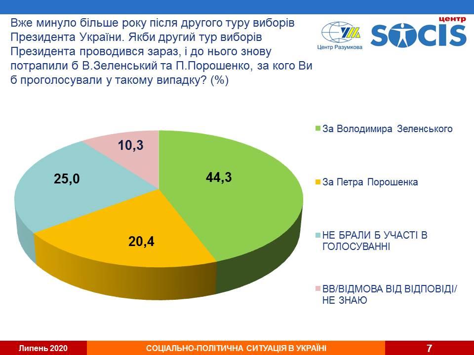 До другого туру виборів вийшли б Зеленський і Порошенко -  Центр Разумкова