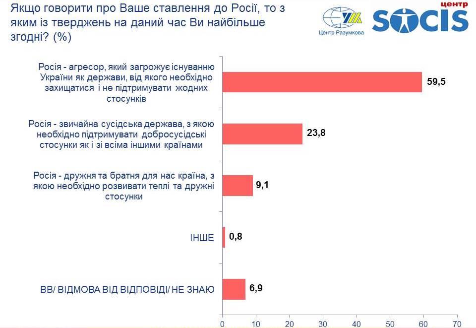 Инфографика - отношение к России (источник - razumkov.org.ua)