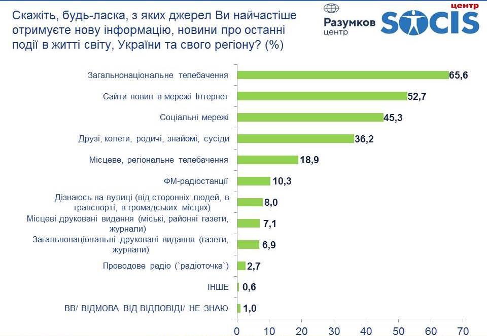 источник - razumkov.org.ua