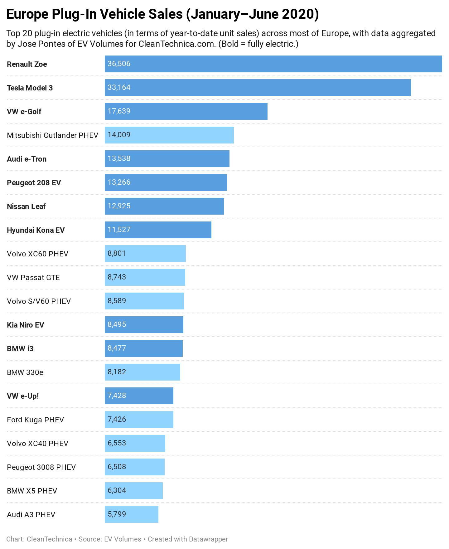 Електромобільний бум. Топ-20 моделей, що найбільше продаються в Європі