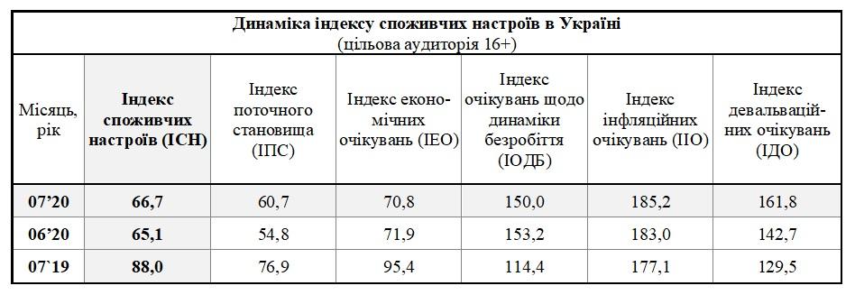 Таблица: Info Sapiens