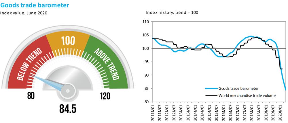 СОТ заявила про історичне падіння світової торгівлі